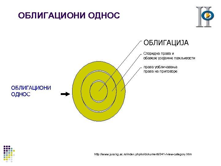 ОБЛИГАЦИОНИ ОДНОС ОБЛИГАЦИЈА Споредна права и обавезе узајамне пажљивости права уобличавања права на приговоре