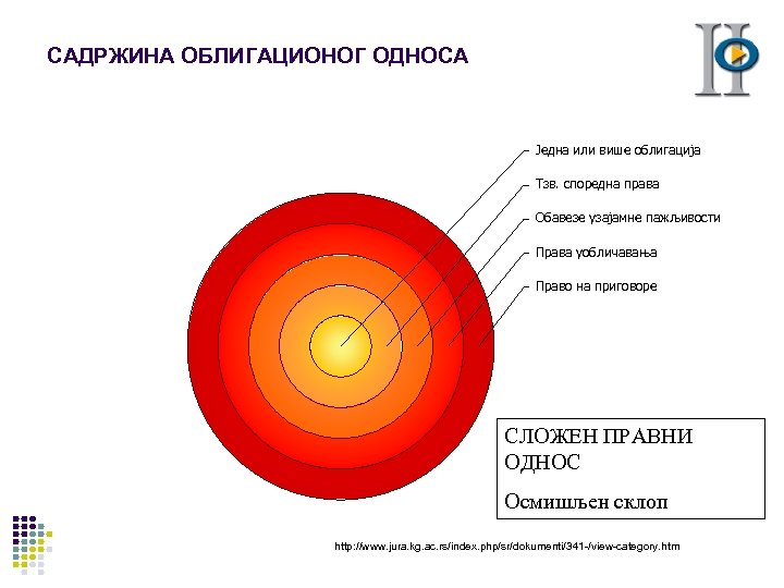 САДРЖИНА ОБЛИГАЦИОНОГ ОДНОСА Једна или више облигација Тзв. споредна права Обавезе узајамне пажљивости Права