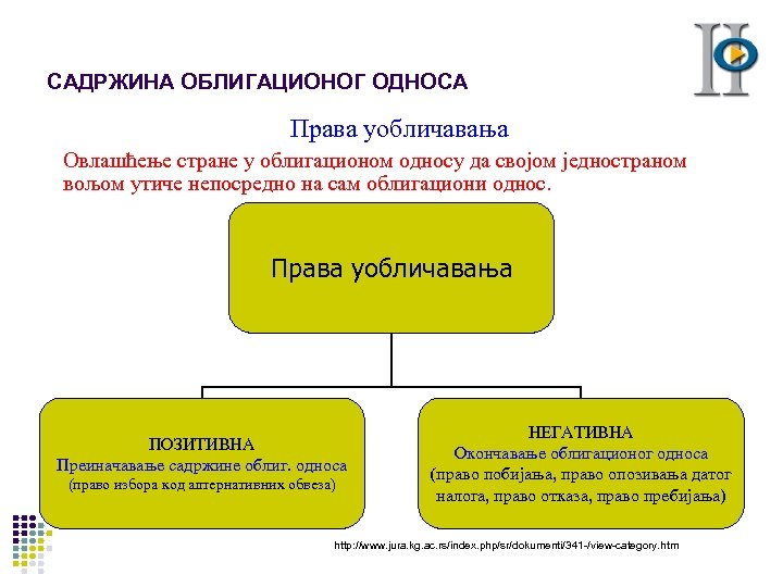 САДРЖИНА ОБЛИГАЦИОНОГ ОДНОСА Права уобличавања Овлашћење стране у облигационом односу да својом једностраном вољом