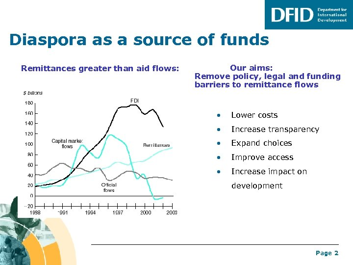 Diaspora as a source of funds Remittances greater than aid flows: Our aims: Remove