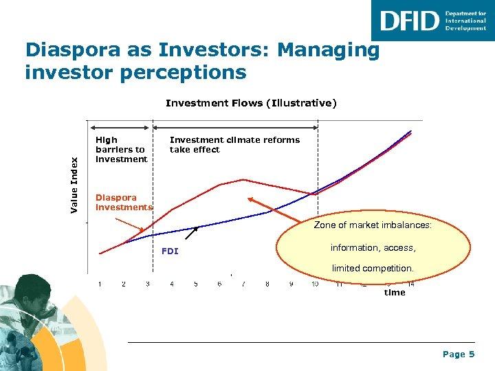 Diaspora as Investors: Managing investor perceptions Value Index Investment Flows (Illustrative) High barriers to