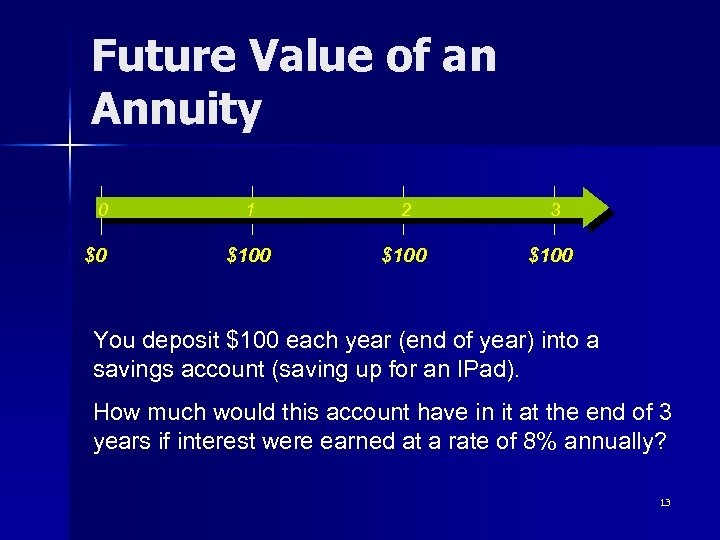 Future Value of an Annuity 0 $0 1 2 3 $100 You deposit $100