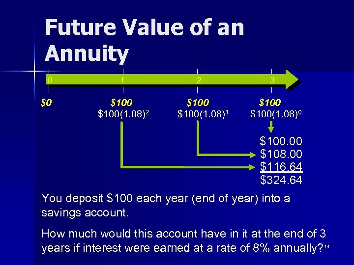 Future Value of an Annuity 0 $0 1 $100(1. 08)2 2 $100(1. 08)1 3