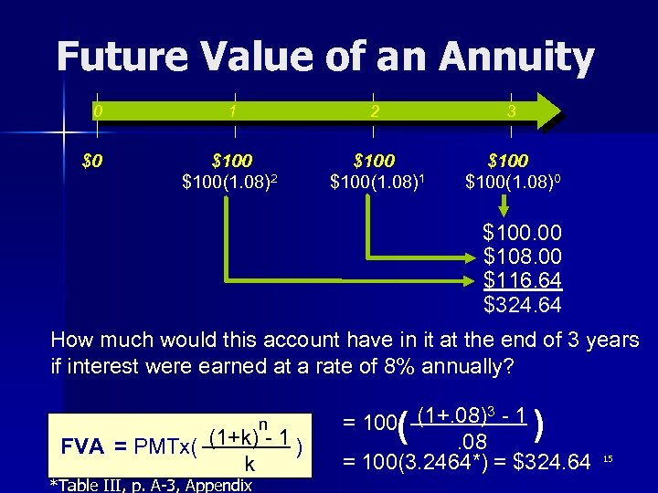 Future Value of an Annuity 0 $0 1 2 3 $100(1. 08)2 $100(1. 08)1