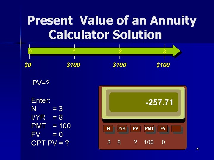 Present Value of an Annuity Calculator Solution 0 1 3 $100 $0 2 $100