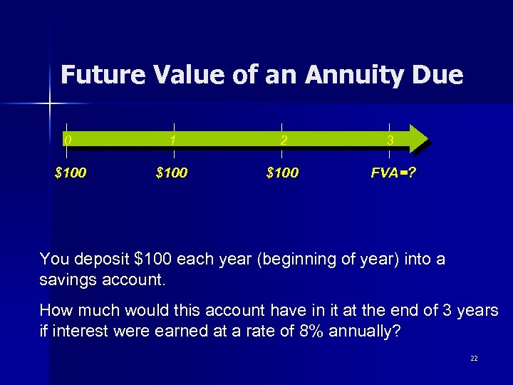 Future Value of an Annuity Due 0 1 2 3 $100 FVA=? You deposit
