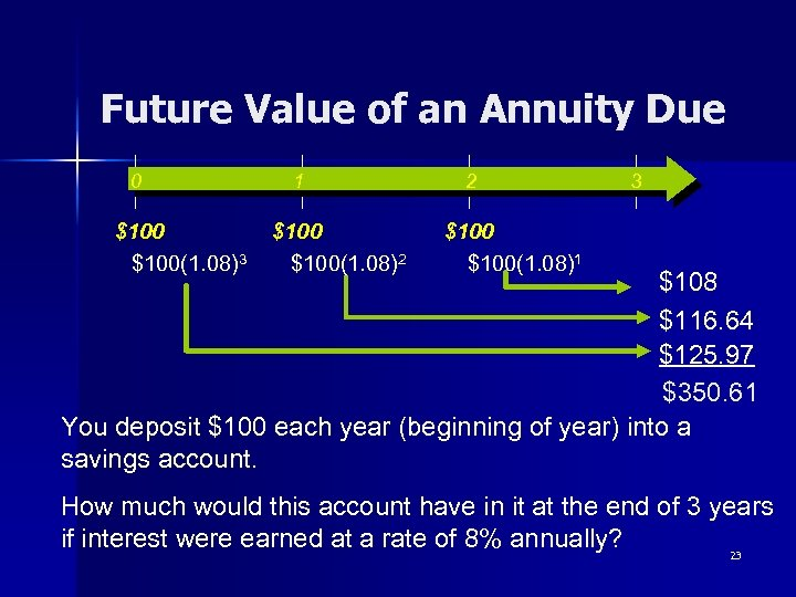 Future Value of an Annuity Due 0 $100(1. 08)3 1 $100(1. 08)2 2 3