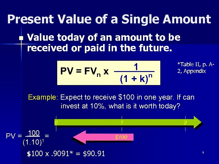 Present Value of a Single Amount n Value today of an amount to be