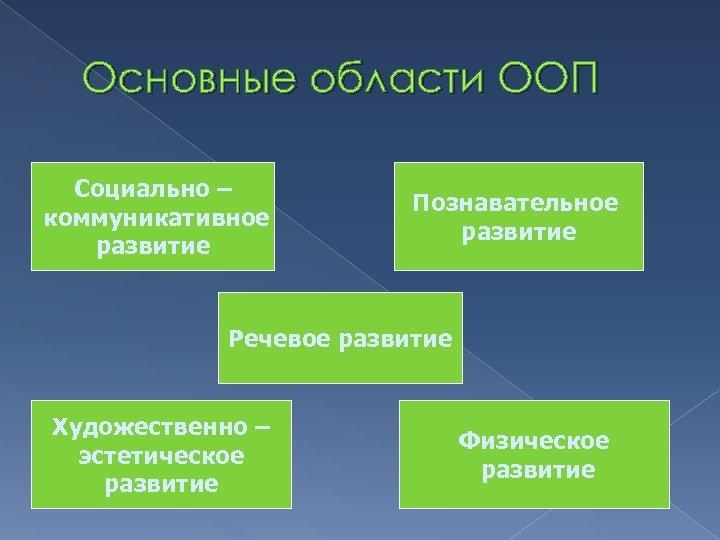 Основные области ООП Социально – коммуникативное развитие Познавательное развитие Речевое развитие Художественно – эстетическое