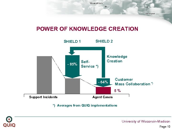 POWER OF KNOWLEDGE CREATION SUPPORT SHIELD 1 - 85% SHIELD 2 Self. Service *)
