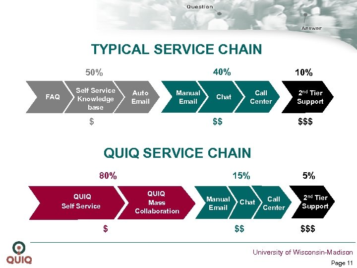 TYPICAL SERVICE CHAIN 40% 50% FAQ Self Service Knowledge base Auto Email Manual Email