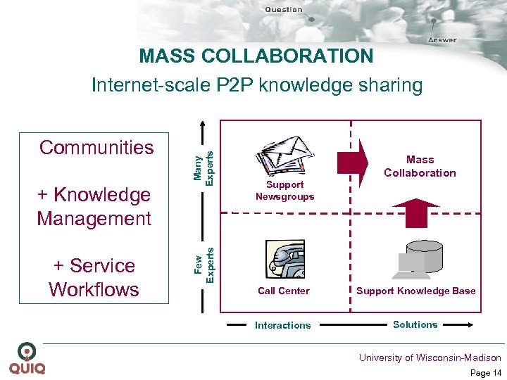 + Knowledge Management + Service Workflows Support Newsgroups Mass Collaboration Few Experts Communities Many