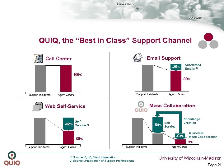 """QUIQ, the """"Best in Class"""" Support Channel SUPPORT Email Support Call Center Automated Emails"""