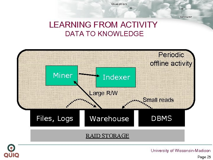 LEARNING FROM ACTIVITY DATA TO KNOWLEDGE Periodic offline activity Miner Indexer Large R/W Small