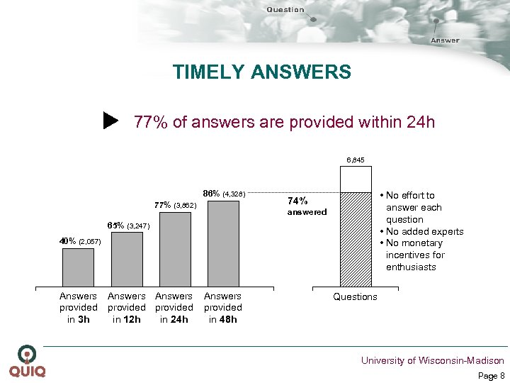 TIMELY ANSWERS 77% of answers are provided within 24 h 6, 845 86% (4,
