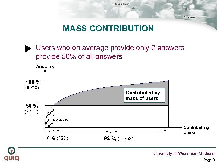 MASS CONTRIBUTION Users who on average provide only 2 answers provide 50% of all