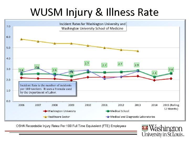 WUSM Injury & Illness Rate OSHA Recordable Injury Rates Per 100 Full Time Equivalent