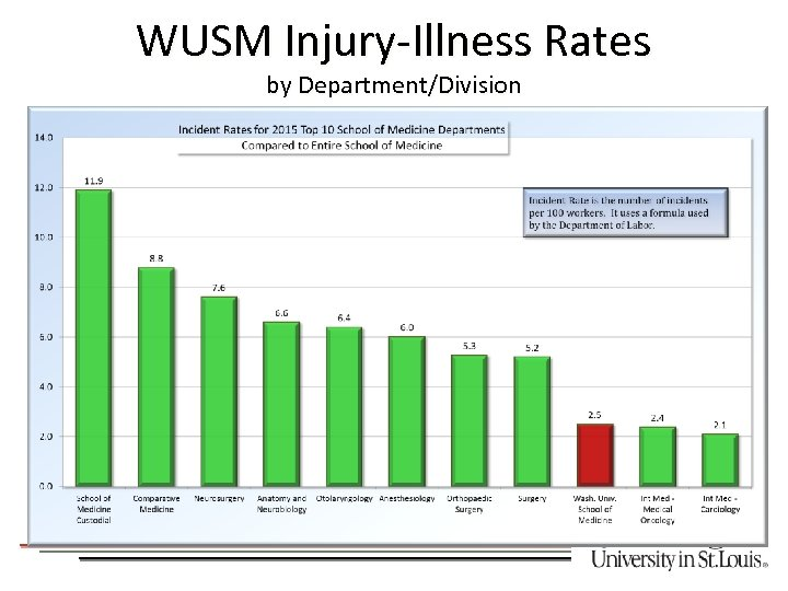 WUSM Injury-Illness Rates by Department/Division