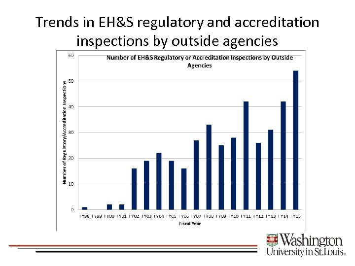Trends in EH&S regulatory and accreditation inspections by outside agencies
