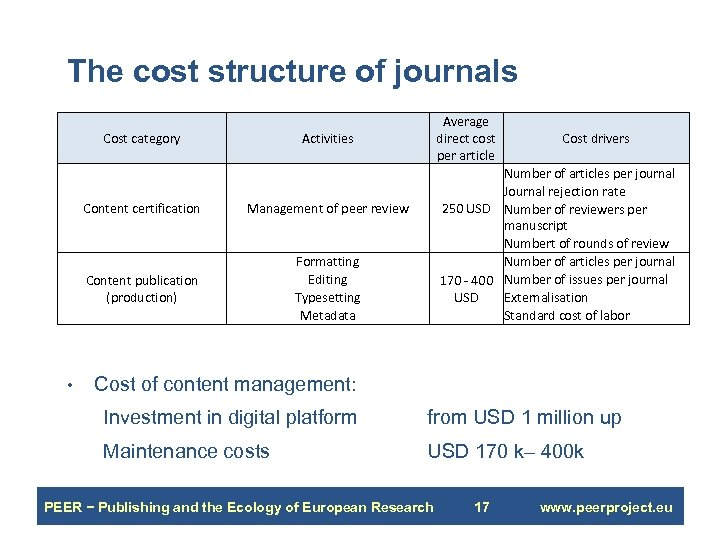 The cost structure of journals Cost category Activities Content certification Cost drivers Number of