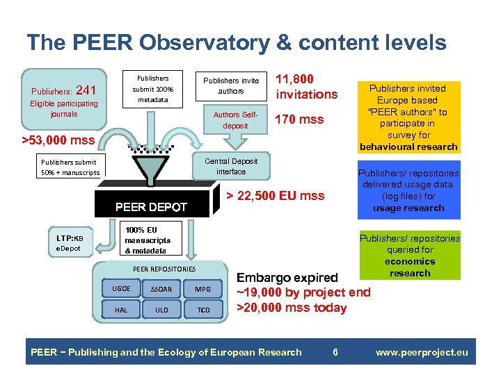 The PEER Observatory & content levels Publishers submit 100% metadata Publishers: 241 Eligible participating