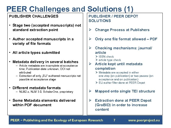 PEER Challenges and Solutions (1) PUBLISHER CHALLENGES • Stage two (accepted manuscripts) not standard