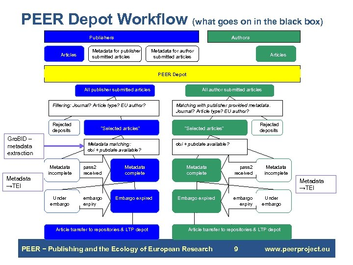PEER Depot Workflow (what goes on in the black box) Publishers Articles Authors Metadata