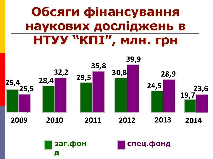 """Обсяги фінансування наукових досліджень в НТУУ """"КПІ"""", млн. грн 25, 4 25, 5 2009"""