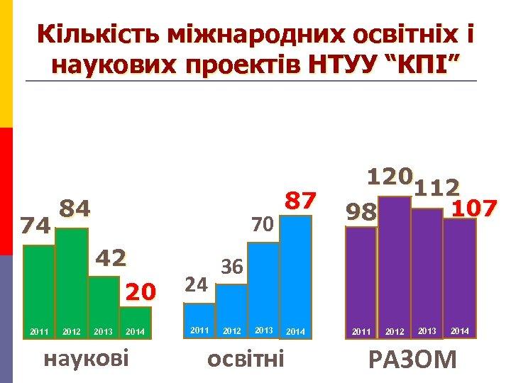 """Кількість міжнародних освітніх і наукових проектів НТУУ """"КПІ"""" 74 84 70 42 20 2011"""