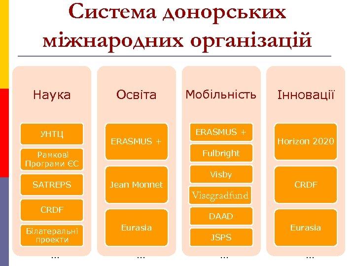 Система донорських міжнародних організацій Наука УНТЦ Освіта ERASMUS + Мобільність ERASMUS + Інновації Horizon