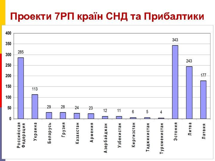 Проекти 7 РП країн СНД та Прибалтики