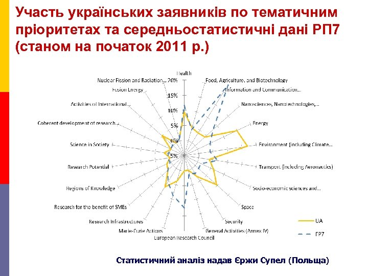 Участь українських заявників по тематичним пріоритетах та середньостатистичні дані РП 7 (станом на початок