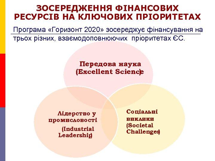 ЗОСЕРЕДЖЕННЯ ФІНАНСОВИХ РЕСУРСІВ НА КЛЮЧОВИХ ПРІОРИТЕТАХ Програма «Горизонт 2020» зосереджує фінансування на трьох різних,
