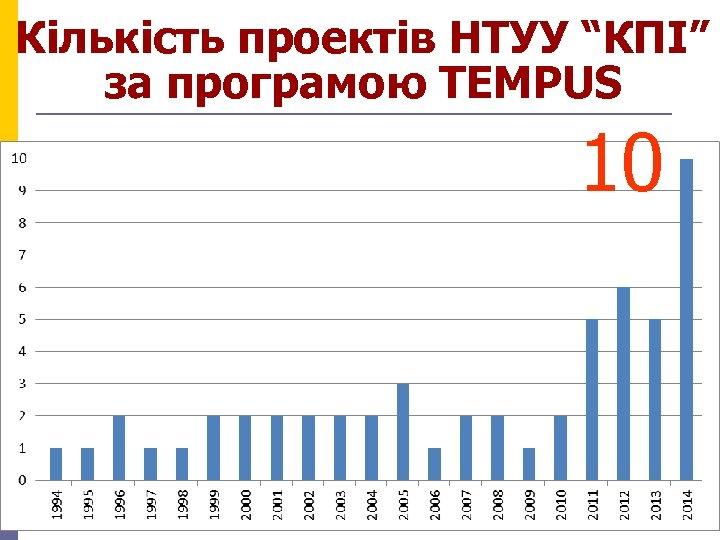 """Кількість проектів НТУУ """"КПІ"""" за програмою TEMPUS 10"""
