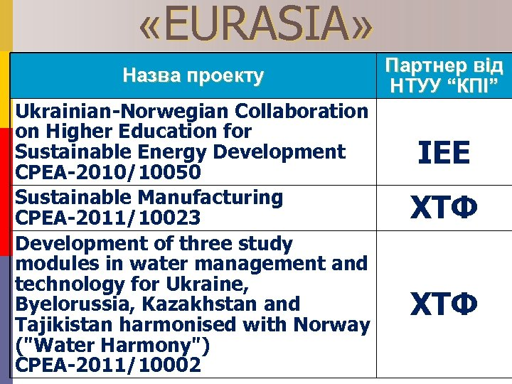 «EURASIA» Назва проекту Ukrainian-Norwegian Collaboration on Higher Education for Sustainable Energy Development CPEA-2010/10050