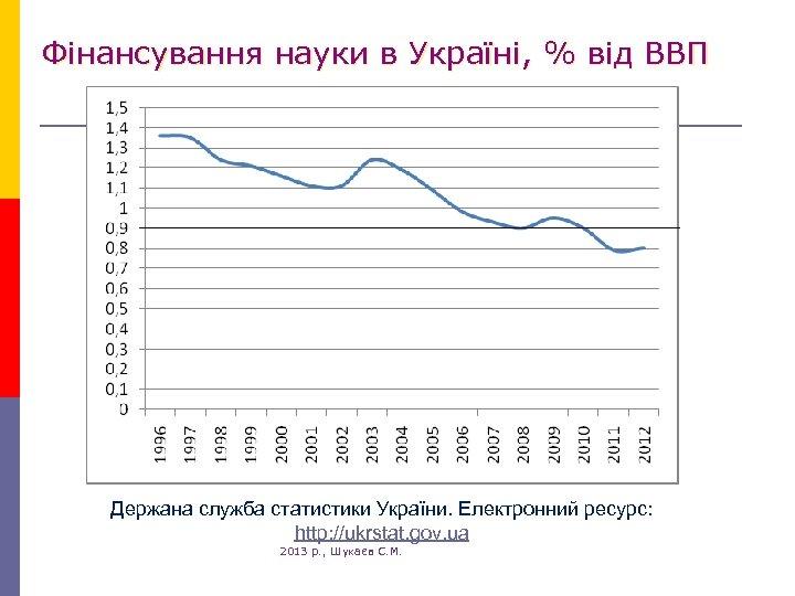 Фінансування науки в Україні, % від ВВП Держана служба статистики України. Електронний ресурс: http: