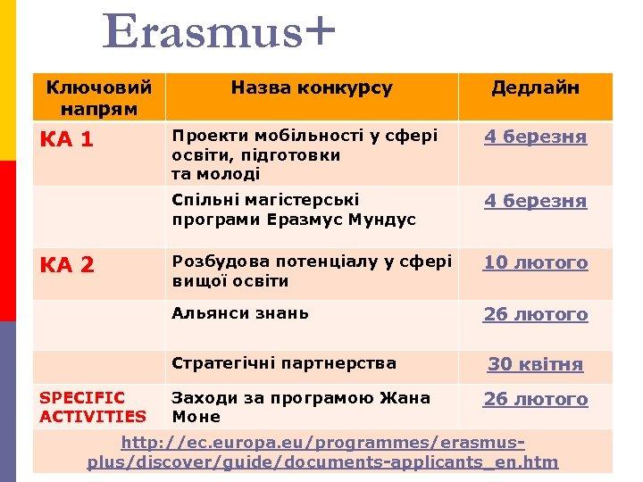 Erasmus+ Ключовий напрям КА 1 Назва конкурсу Дедлайн 4 березня Розбудова потенціалу у сфері