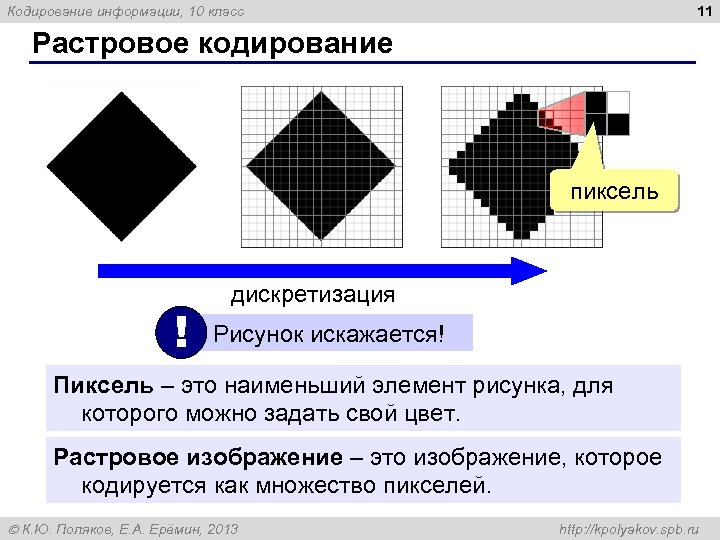 11 Кодирование информации, 10 класс Растровое кодирование пиксель дискретизация ! Рисунок искажается! Пиксель –