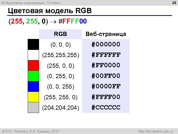 20 Кодирование информации, 10 класс Цветовая модель RGB (255, 0) #FFFF 00 RGB Веб-страница