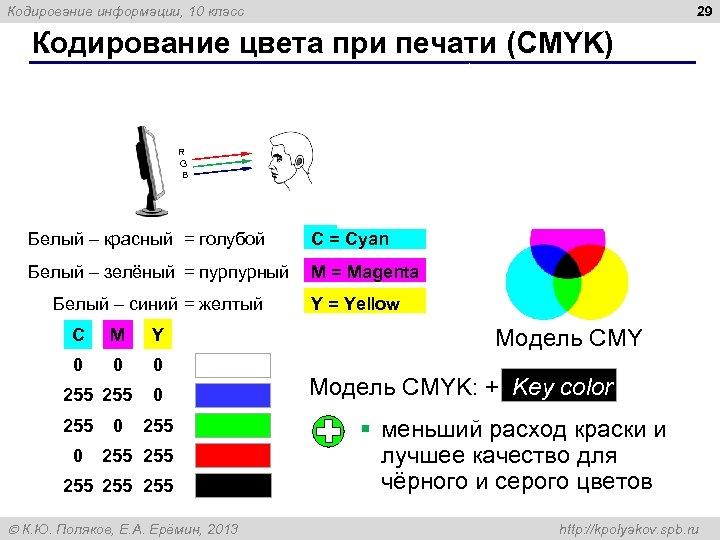 29 Кодирование информации, 10 класс Кодирование цвета при печати (CMYK) R R G B