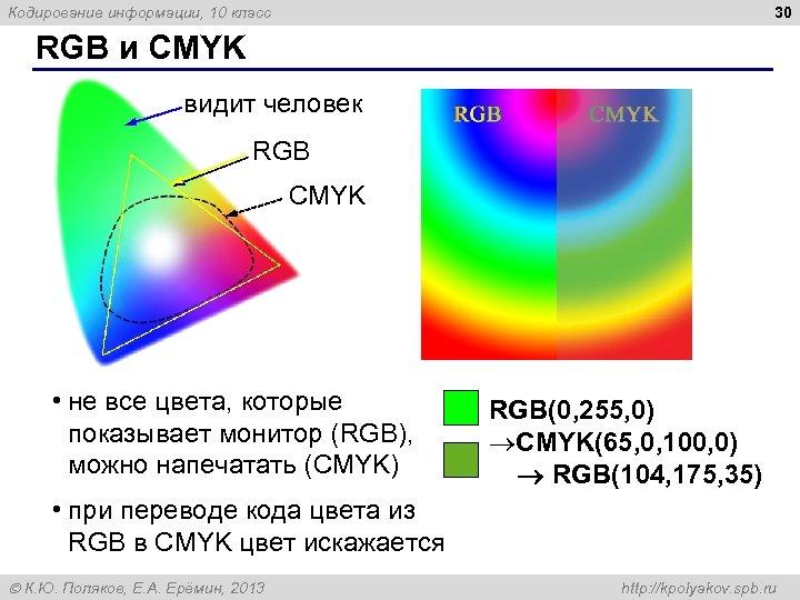 30 Кодирование информации, 10 класс RGB и CMYK видит человек RGB CMYK • не