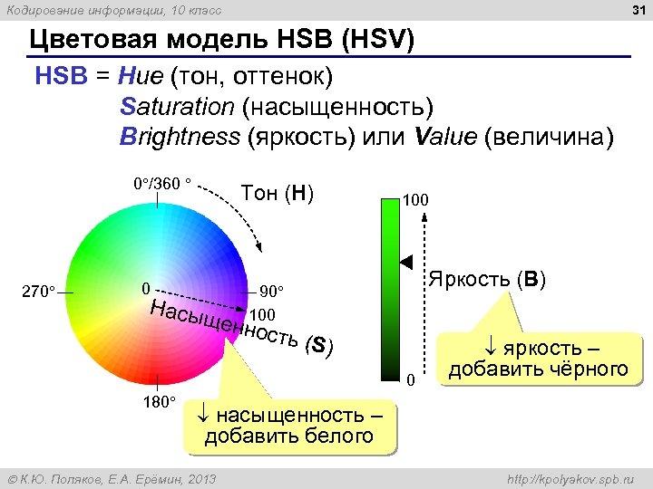 31 Кодирование информации, 10 класс Цветовая модель HSB (HSV) HSB = Hue (тон, оттенок)