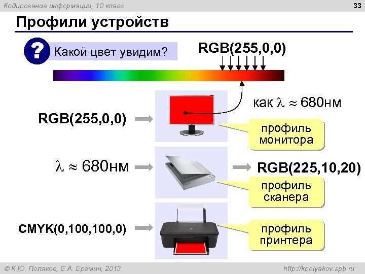 33 Кодирование информации, 10 класс Профили устройств ? Какой цвет увидим? RGB(255, 0, 0)