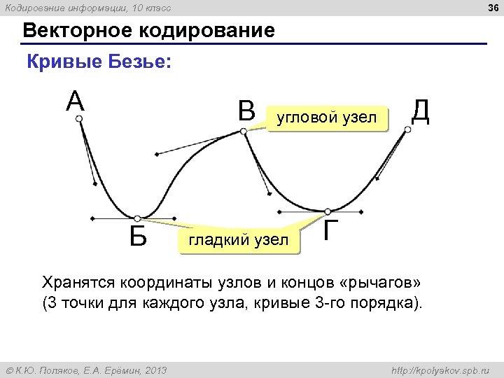 36 Кодирование информации, 10 класс Векторное кодирование Кривые Безье: А В Б угловой узел