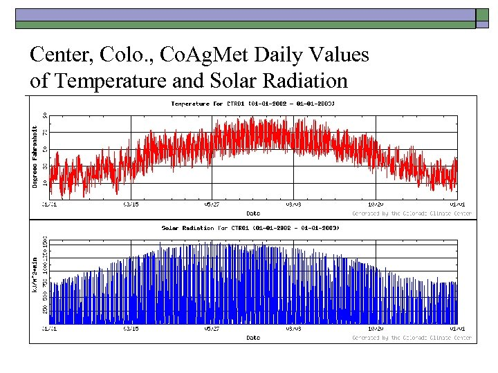 Center, Colo. , Co. Ag. Met Daily Values of Temperature and Solar Radiation
