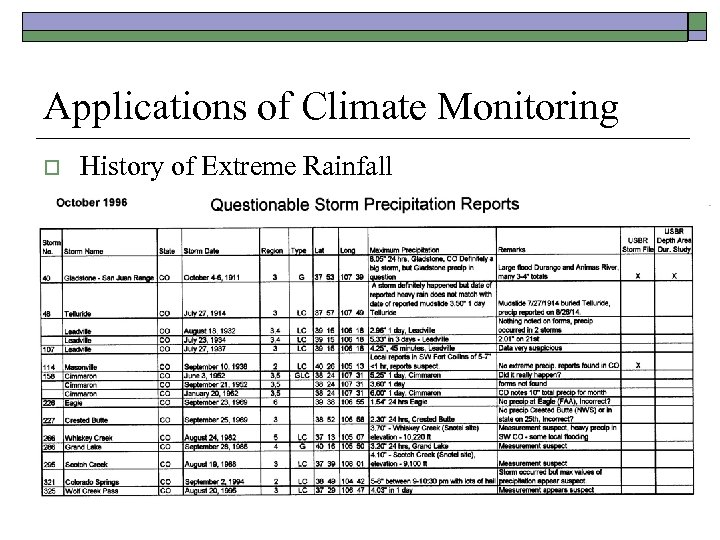 Applications of Climate Monitoring o History of Extreme Rainfall