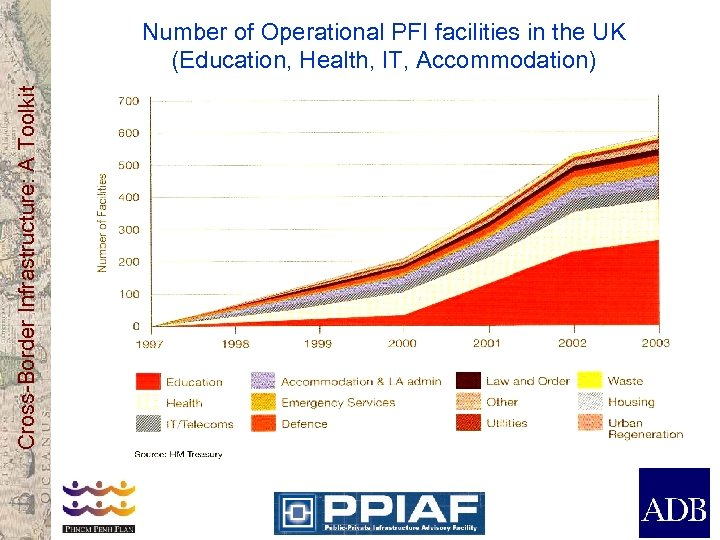 Cross-Border Infrastructure: A Toolkit Number of Operational PFI facilities in the UK (Education, Health,
