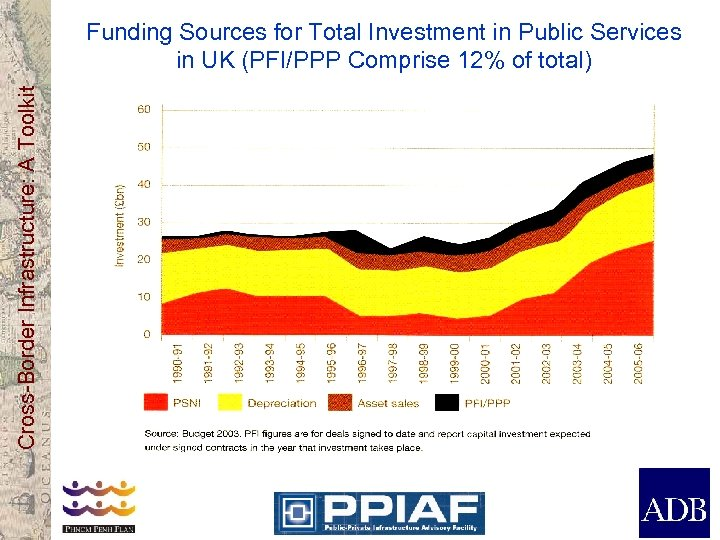 Cross-Border Infrastructure: A Toolkit Funding Sources for Total Investment in Public Services in UK