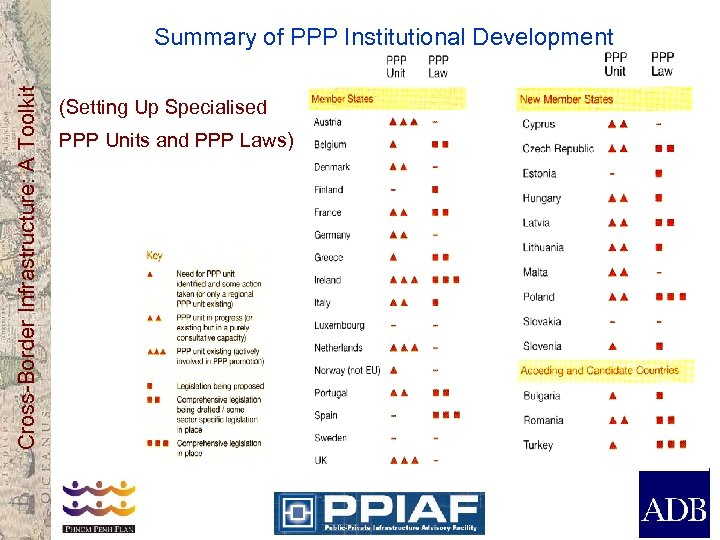 Cross-Border Infrastructure: A Toolkit Summary of PPP Institutional Development (Setting Up Specialised PPP Units