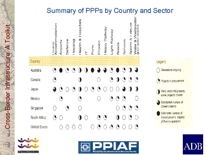 Cross-Border Infrastructure: A Toolkit Summary of PPPs by Country and Sector